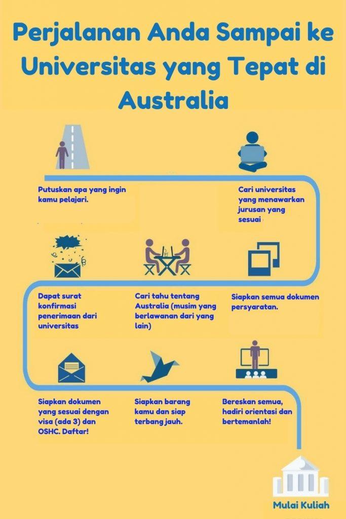 Cara Kuliah di Australia