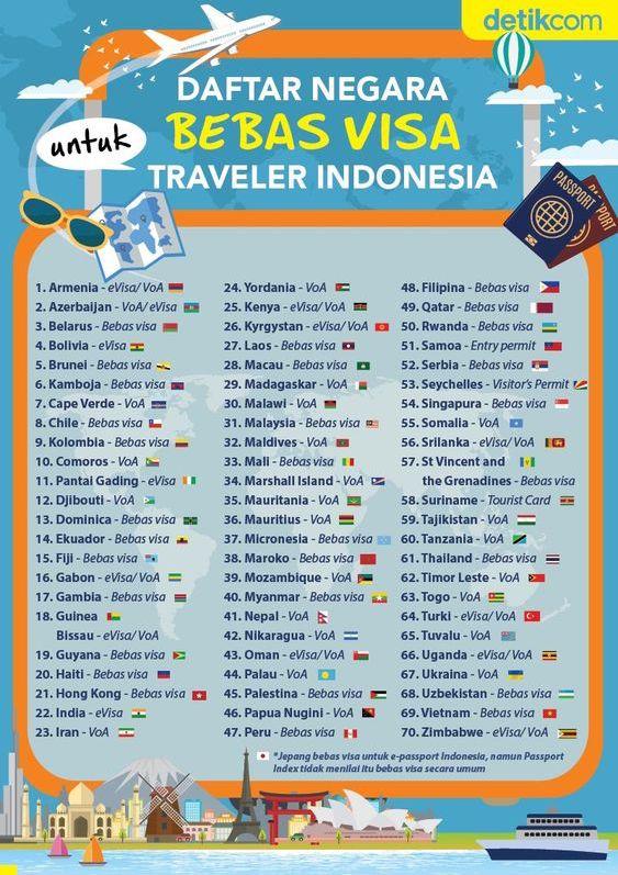 Daftar Negara Bebas Visa Paspor Indonesia